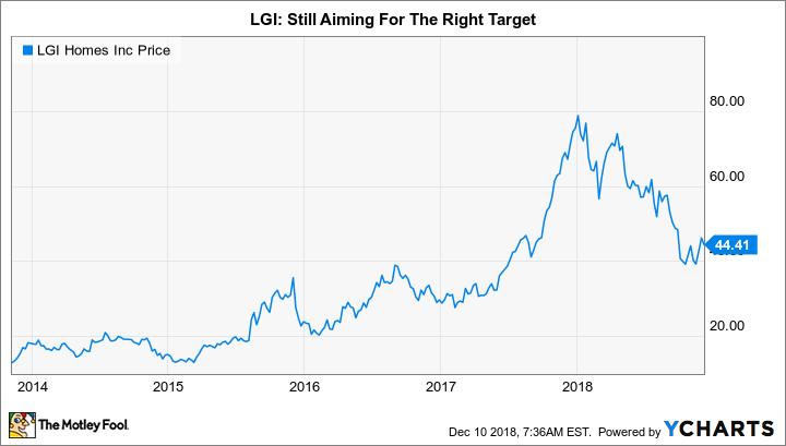 LGIH Chart