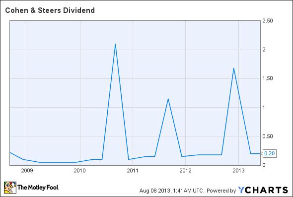 CNS Dividend Chart