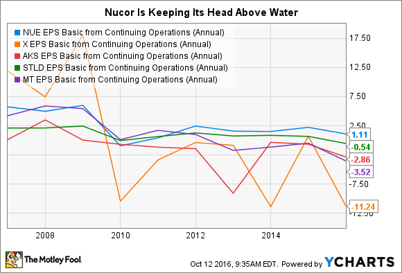 NUE EPS Basic from Continuing Operations (Annual) Chart