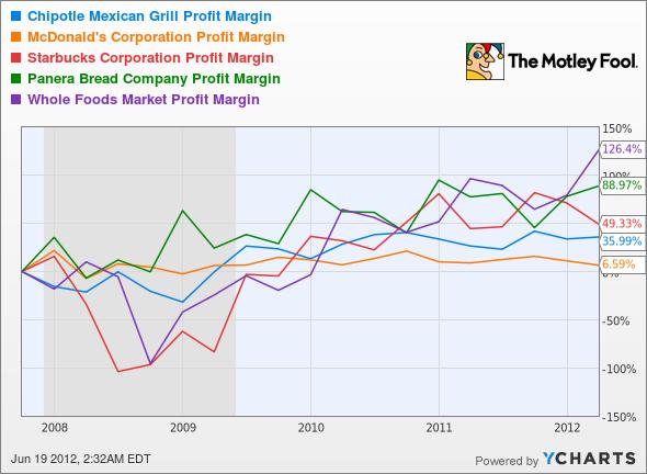 CMG Profit Margin Chart