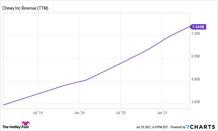 CHWY Revenue (TTM) Chart