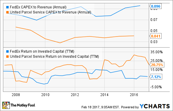 Own Amazon Stock? Here's What You Need to Know About FedEx and UPS ...