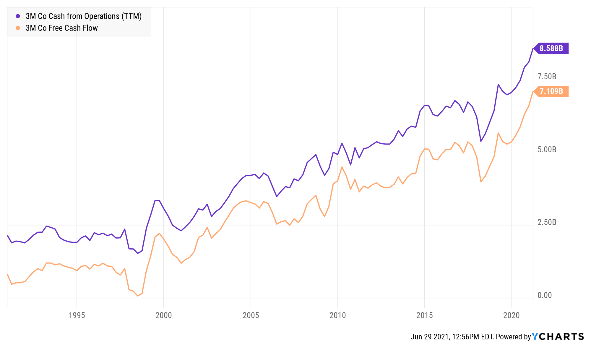 MMM Cash from Operations (TTM) Chart