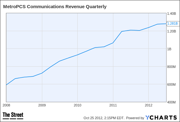 PCS Revenue Quarterly Chart
