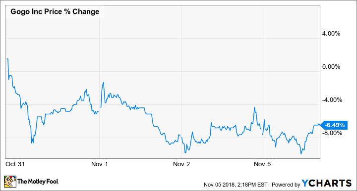 GOGO Price Chart