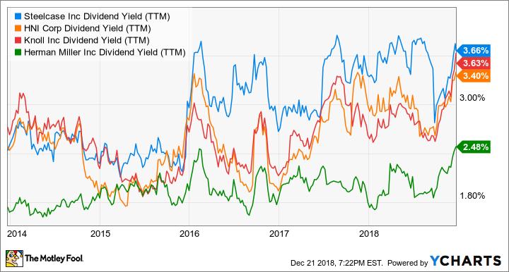 SCS Dividend Yield (TTM) Chart