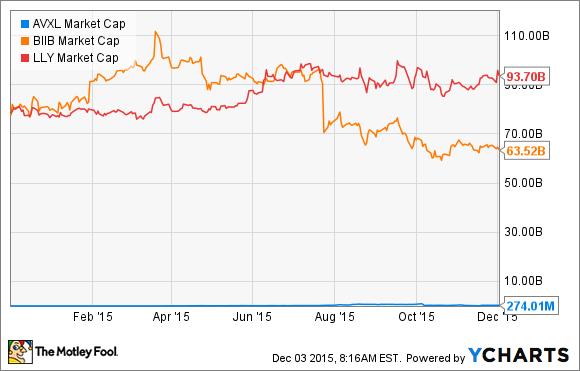 AVXL Market Cap Chart