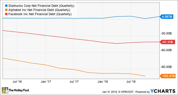 SBUX Net Financial Debt (Quarterly) Chart