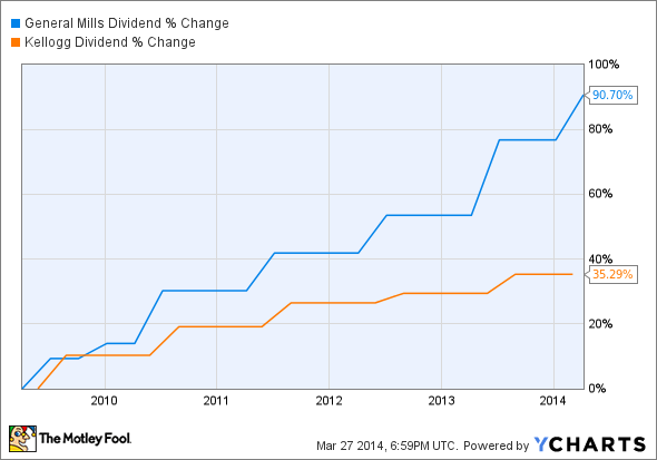 opportunities and threats of kellogg company General mills, inc vs kellogg company: which stock's dividend dominates the company boasts a world-famous opportunities and threats general mills wins a.