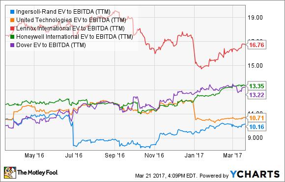 IR EV to EBITDA (TTM) Chart