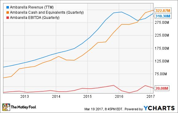 AMBA Revenue (TTM) Chart