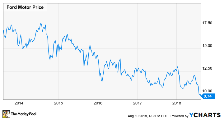 Ford Motor Company Stock Performance, data by YCharts .