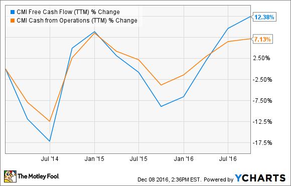 CMI Free Cash Flow (TTM) Chart