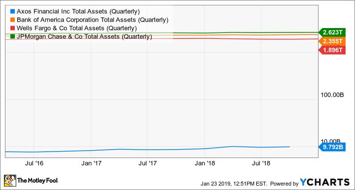AX Total Assets (Quarterly) Chart