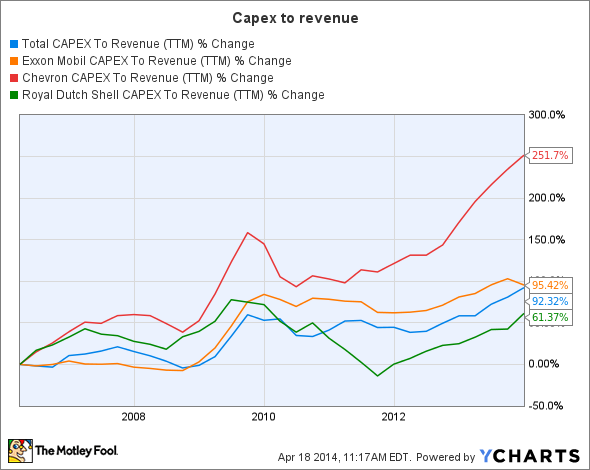 TOT CAPEX To Revenue (TTM) Chart
