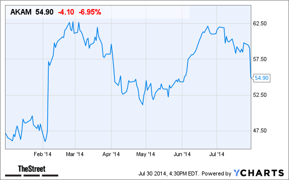 Akamai Technologies Akam Falls In After Hours Trading Despite