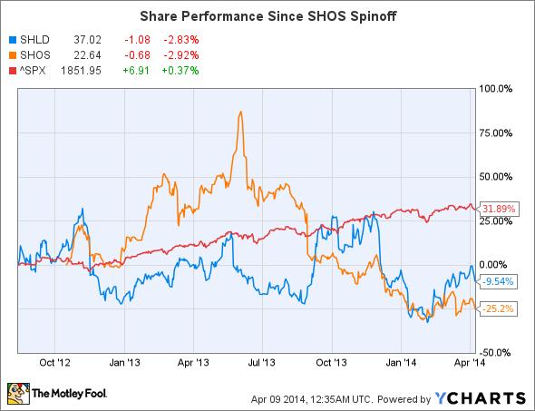 SHLD Chart