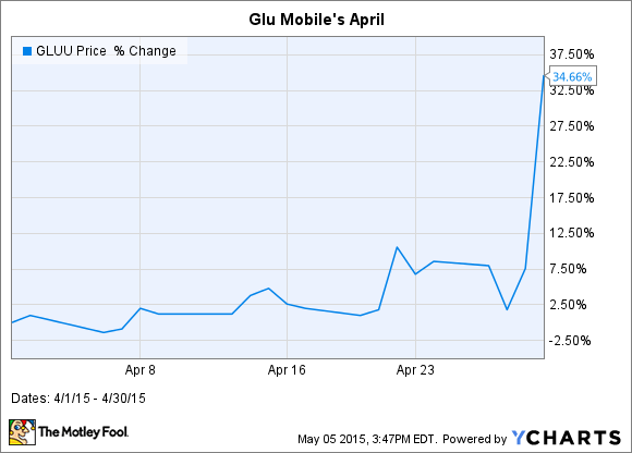 GLUU Chart