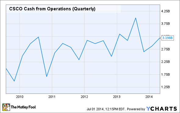 CSCO Cash from Operations (Quarterly) Chart