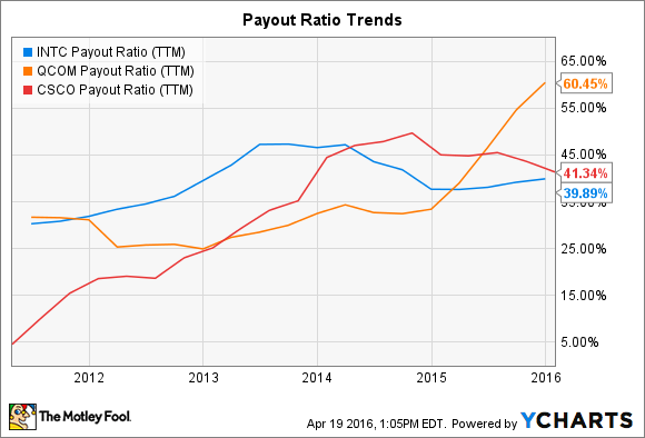 INTC Payout Ratio (TTM) Chart
