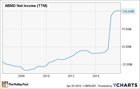 ABMD Net Income (TTM) Chart