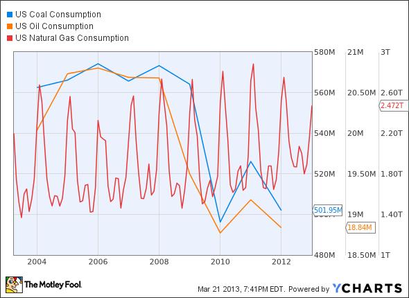 US Coal Consumption Chart