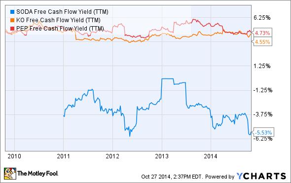 SODA Free Cash Flow Yield (TTM) Chart