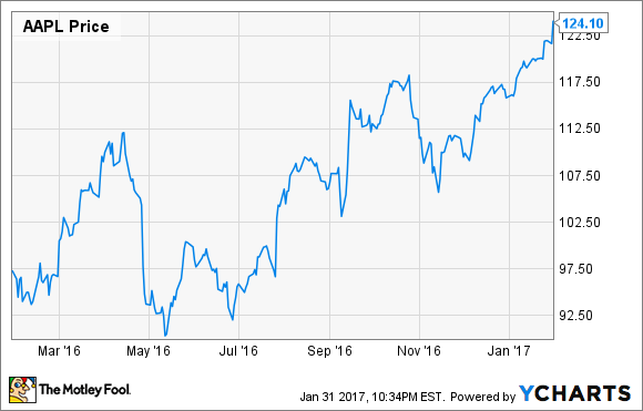 apple inc earnings why the most accurate apple analyst blew it