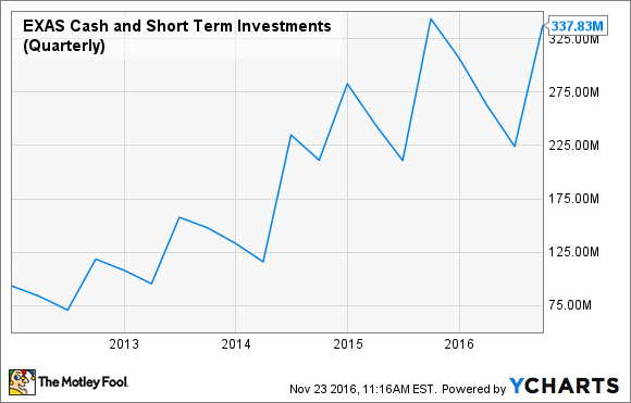 EXAS Cash and Short Term Investments (Quarterly) Chart