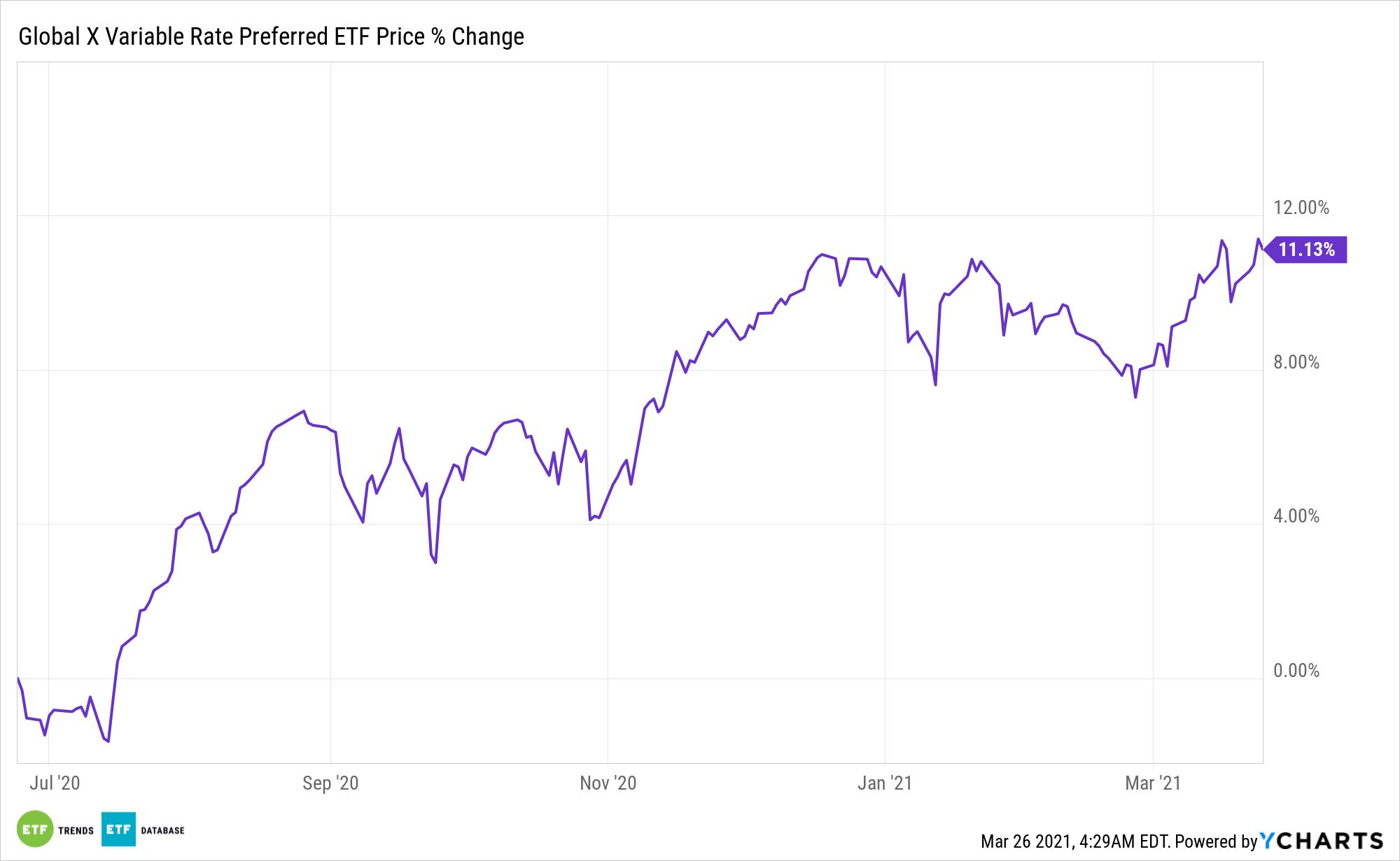 PFFV Chart