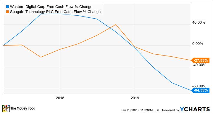 WDC Free Cash Flow Chart