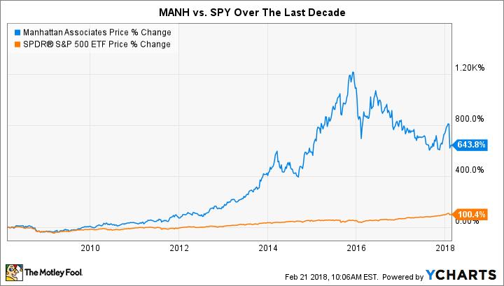 MANH Chart