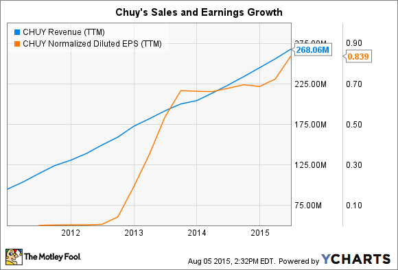 CHUY Revenue (TTM) Chart