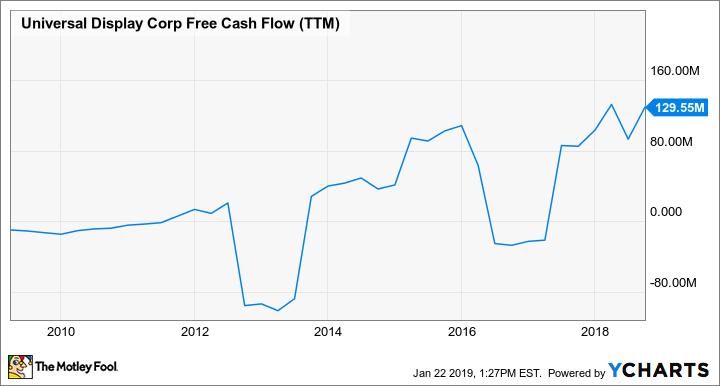 OLED Free Cash Flow (TTM) Chart