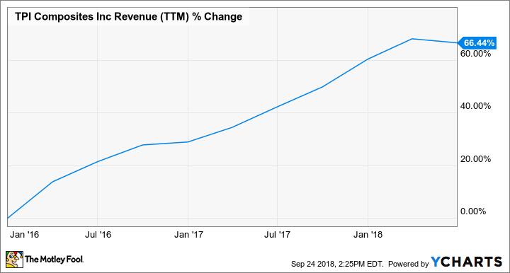 TPIC Revenue (TTM) Chart