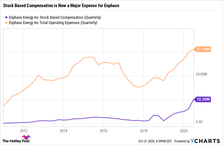 ENPH Stock Based Compensation (Quarterly) Chart