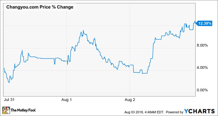 CYOU Price Chart