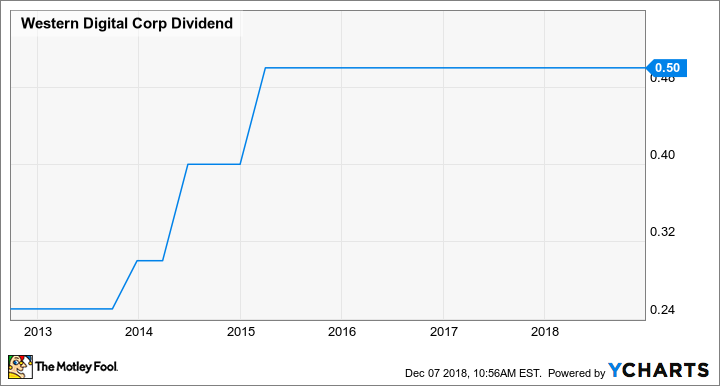 WDC Dividend Chart