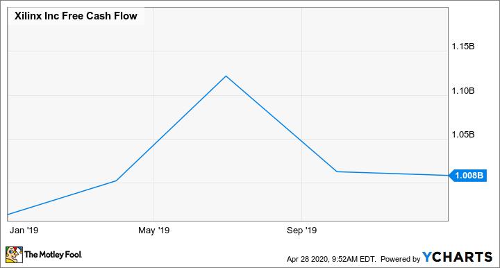 XLNX Free Cash Flow Chart