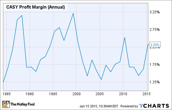 CASY Profit Margin (Annual) Chart