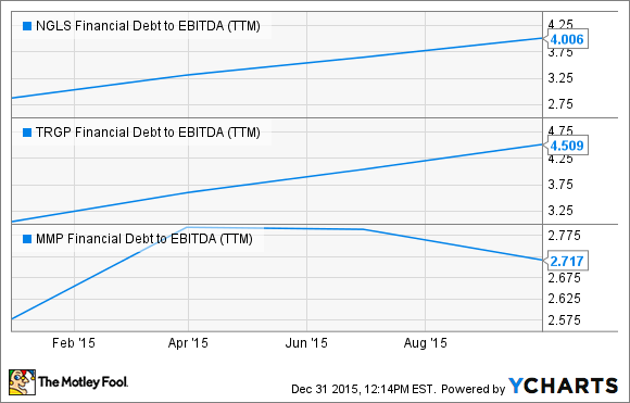 NGLS Financial Debt to EBITDA (TTM) Chart