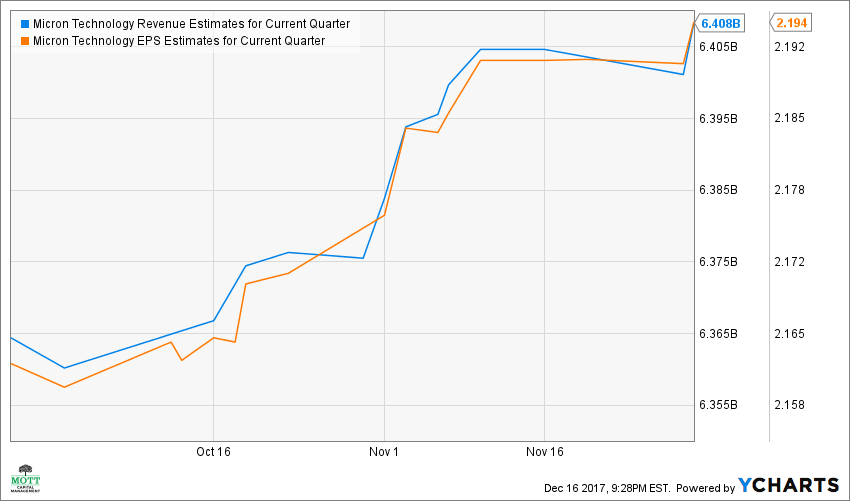 MU Revenue Estimates for Current Quarter Chart