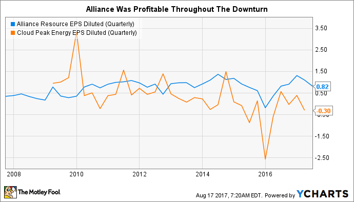 ARLP EPS Diluted (Quarterly) Chart