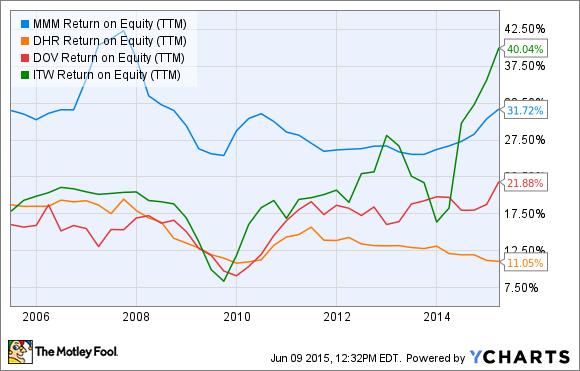MMM Return on Equity (TTM) Chart