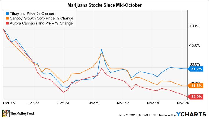 The Worst Mistake Marijuana Stock Investors Can Make Right