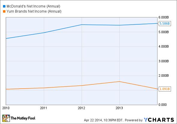 MCD Net Income (Annual) Chart