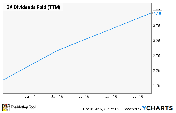 BA Dividends Paid (TTM) Chart