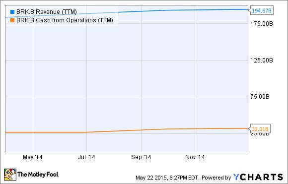BRK.B Revenue (TTM) Chart