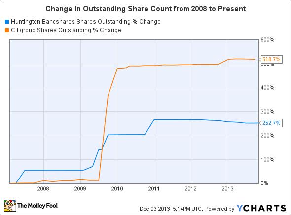 HBAN Shares Outstanding Chart