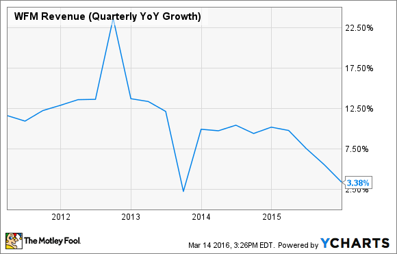 WFM Revenue (Quarterly YoY Growth) Chart